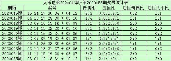 [公益彩票]阿财大乐透第20056期:前区双胆02 23
