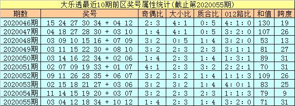 [公益彩票]孔阳大乐透第20056期:前区杀号04 32