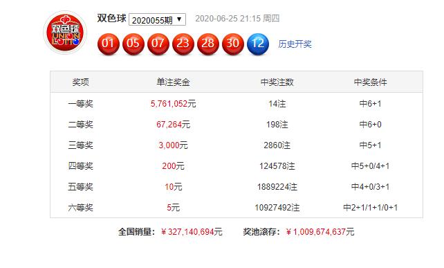 [公益彩票]吕昌双色球20056期:注意红球冷号05 21