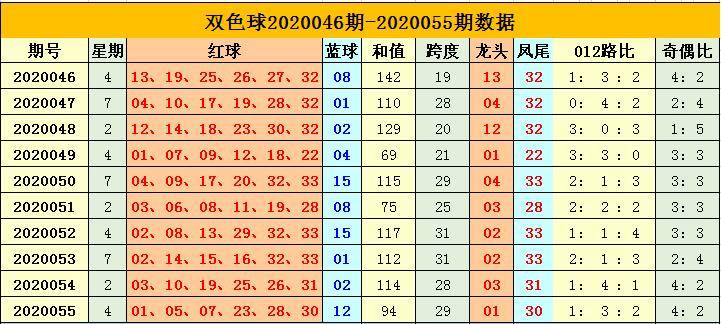 [公益彩票]杨天双色球20056期:关注奇数蓝球01