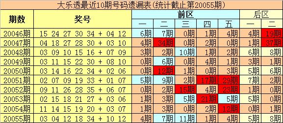 [公益彩票]豹王大乐透第20056期:前区杀码04 08
