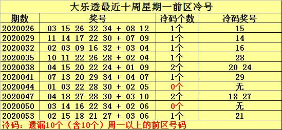 [公益彩票]何明大乐透第20056期:参考冷号05 25