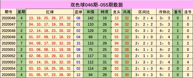 [公益彩票]郑十亿双色球20056期:红球杀码03 12