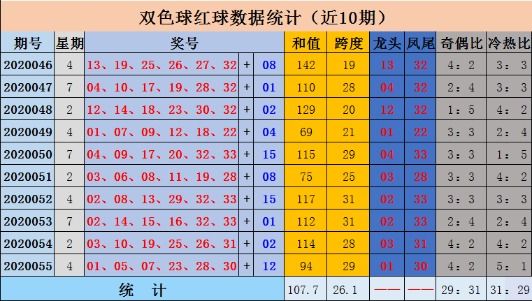 [公益彩票]沈昊双色球20056期:关注奇偶比2-4