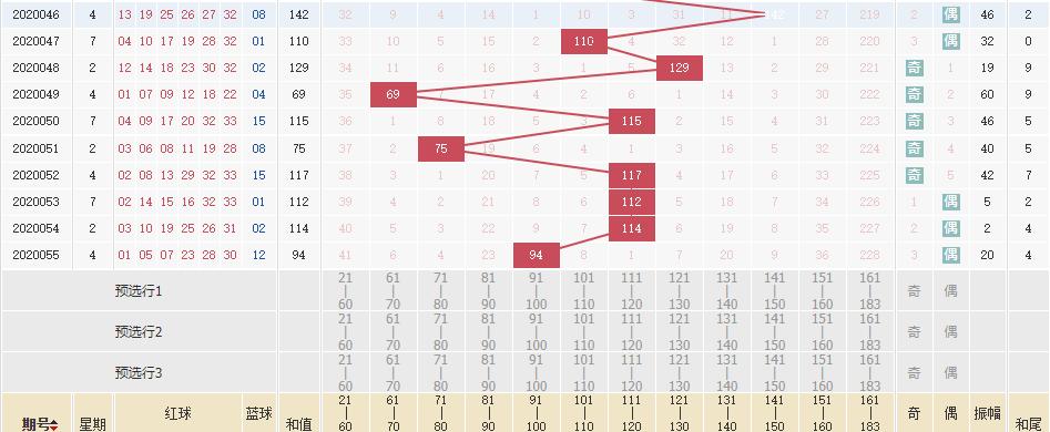 [公益彩票]林江双色球20056期:红球和值低于100