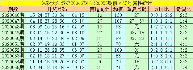 [公益彩票]何飞大乐透第20056期:后区再出全偶组合