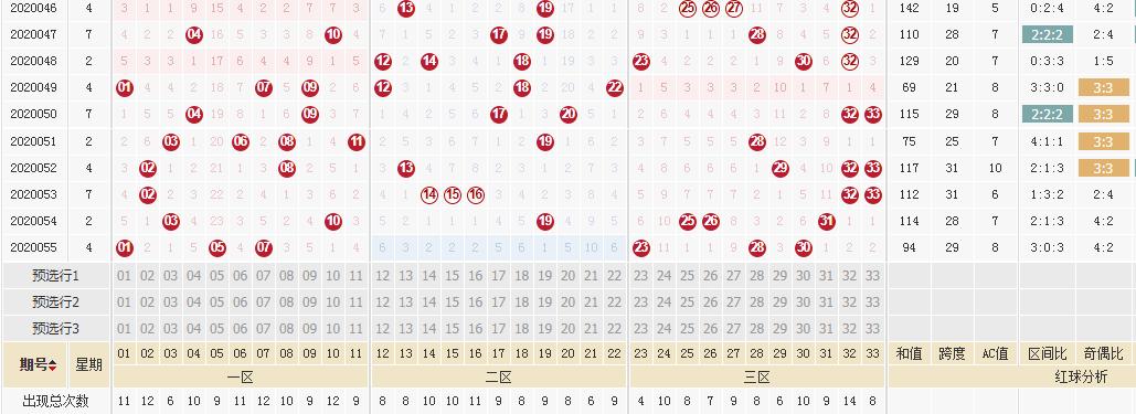 [公益彩票]李琳双色球20056期:看好奇数蓝球开出