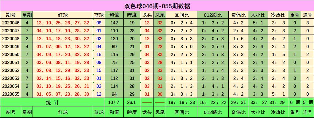 [公益彩票]唐宝双色球20056期:推荐奇偶比2-4
