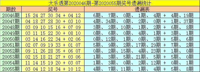 [公益彩票]财姐大乐透第20056期:前区胆码29 34