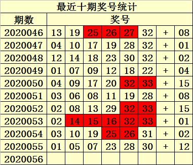 [公益彩票]易衍双色球20056期:推荐红胆08 16