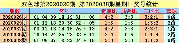 [公益彩票]英豪双色球20056期:预测三区比1-2-3