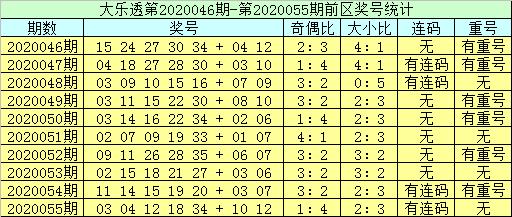 [公益彩票]李员外大乐透第20056期:预计开出重号