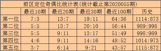 [公益彩票]林啸大乐透第20056期:前区胆码23 24