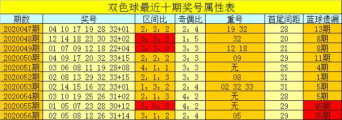 [公益彩票]芦阳清双色球20057期:红球胆码09 11