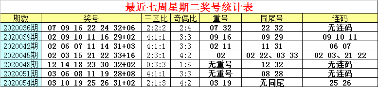 [公益彩票]白姐双色球20057期:红球连码22 23