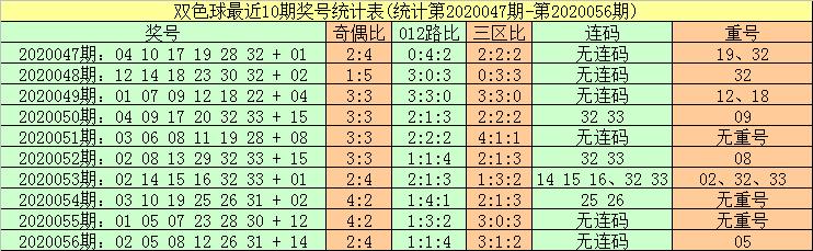 [公益彩票]暗皇双色球20057期:红球胆码04 23 25