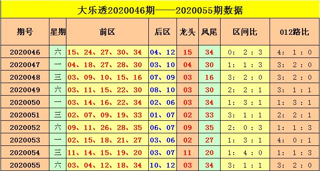 [公益彩票]云飞大乐透第20056期:后区质数反弹