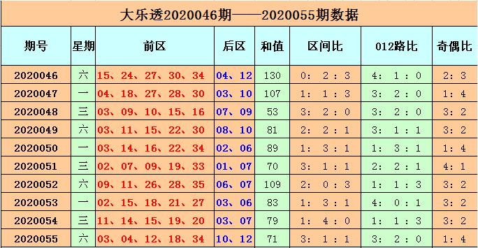 [公益彩票]李长生大乐透第20056期:后区看全小组合