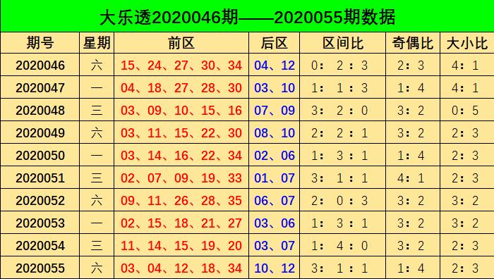 [公益彩票]阿燕大乐透第20056期:前区奇偶比3-2