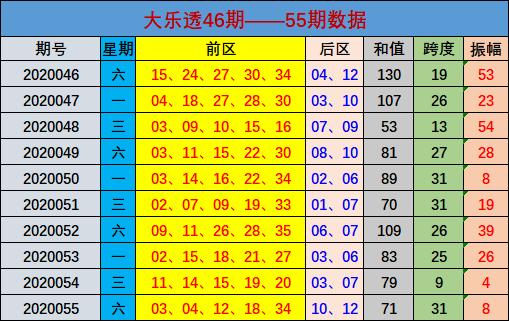 [公益彩票]林江大乐透第20056期:和值区间91-100