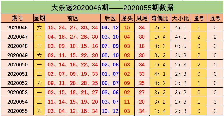 [公益彩票]高强大乐透第20056期:前区胆码14 26