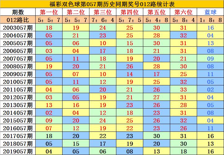 [公益彩票]李老头双色球20057期:蓝球一码08
