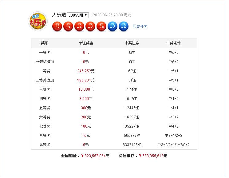 [公益彩票]小智大乐透第20056期:前区龙头02