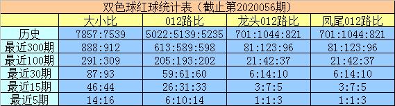 [公益彩票]明皇双色球20057期:红球大小比2-4