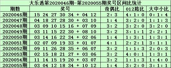 [公益彩票]郑飞大乐透第20056期:后区独看2路码