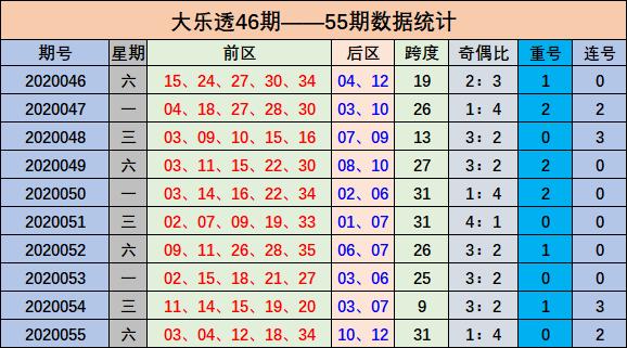 [公益彩票]唐宝大乐透第20056期:连号关注04 05