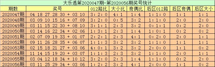 [公益彩票]高月大乐透第20057期:双胆推荐10 35