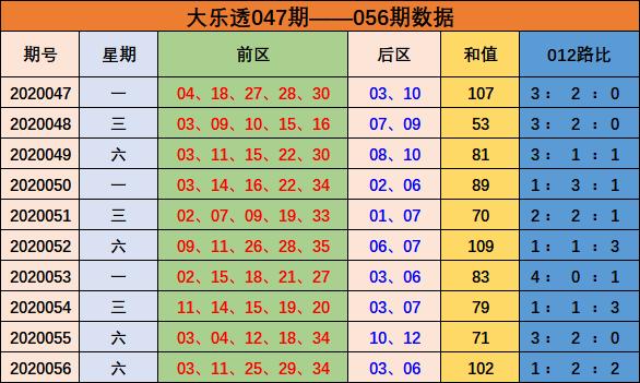 [公益彩票]孙晓大乐透第20057期:预测和值上升
