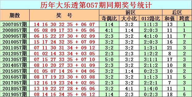 [公益彩票]彩客大乐透第20057期:前区杀号01 02