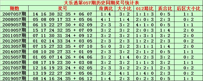 [公益彩票]金成大乐透第20057期:前区双胆12 15