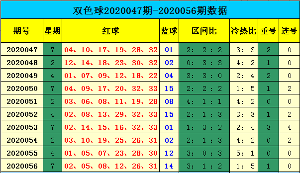 [公益彩票]天赐双色球20057期:一码蓝球参考08