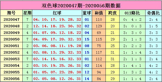 [公益彩票]李长生双色球20057期:预测质合比2-4