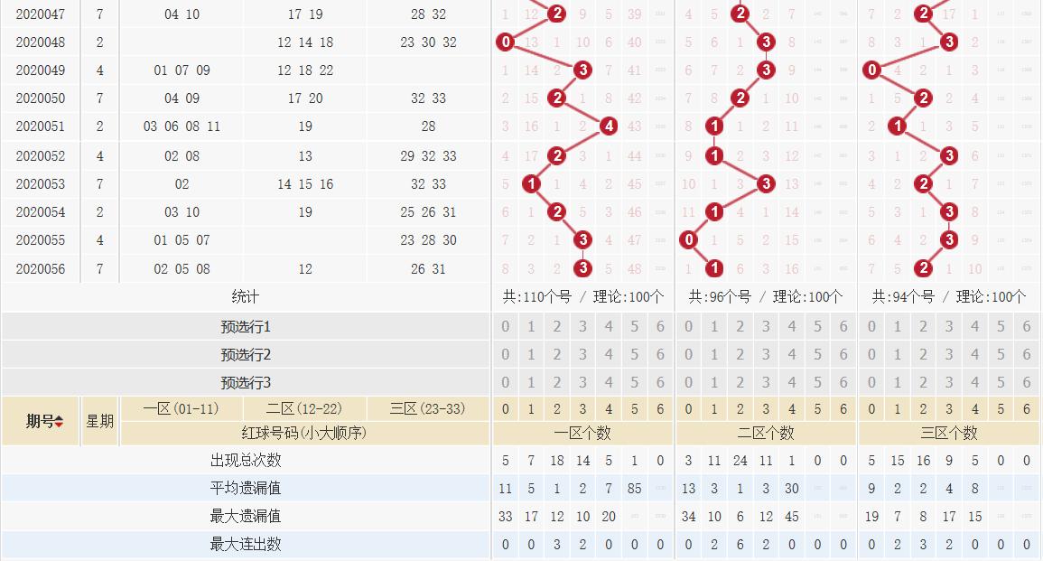 [公益彩票]王康双色球20057期:蓝球重心看1路