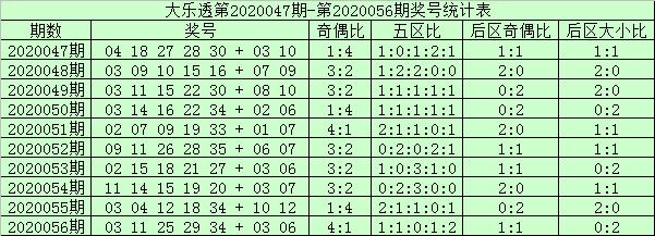 [公益彩票]安财大乐透第20057期:前区双胆10 14