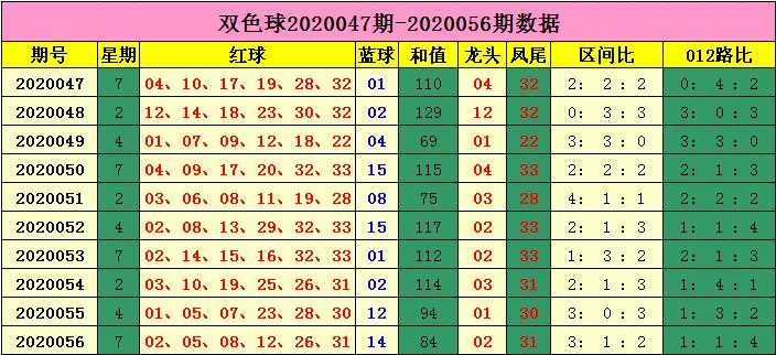 [公益彩票]云飞双色球20057期:预测蓝球偶号热出