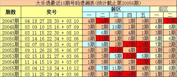 [公益彩票]豹王大乐透第20057期:前区杀码05 16
