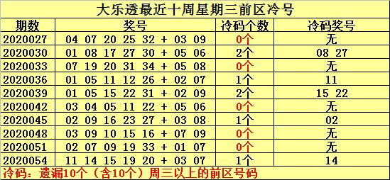[公益彩票]何明大乐透第20057期:关注热号33