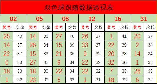 [公益彩票]常胜双色球20057期:红球胆码推荐18