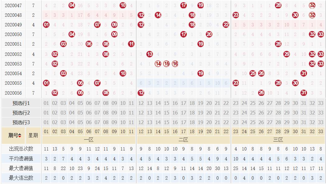 [公益彩票]高强双色球20057期:看好奇数蓝球