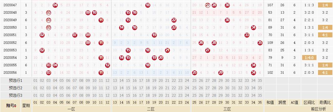 [公益彩票]林妙大乐透第20057期:奇偶比参考3-2