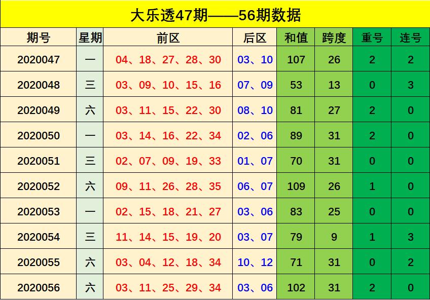 [公益彩票]周航大乐透第20057期:不看好连号开出