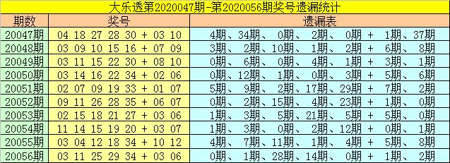[公益彩票]财姐大乐透第20057期:前区双胆26 29