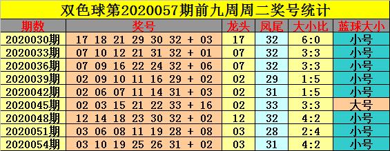 [公益彩票]钟玄双色球20057期:推荐龙头05凤尾33