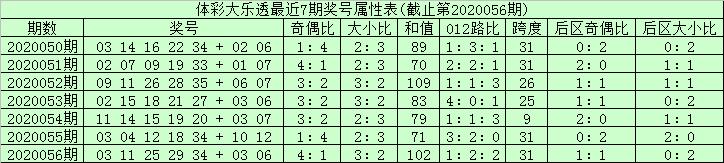[公益彩票]安仔大乐透第20057期:龙头12凤尾35