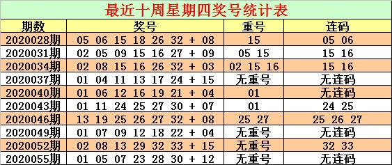 [公益彩票]CP哥双色球20058期:红球连码关注31 32