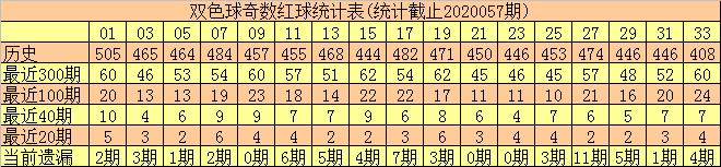 [公益彩票]和尚双色球20058期:红球奇偶比2-4